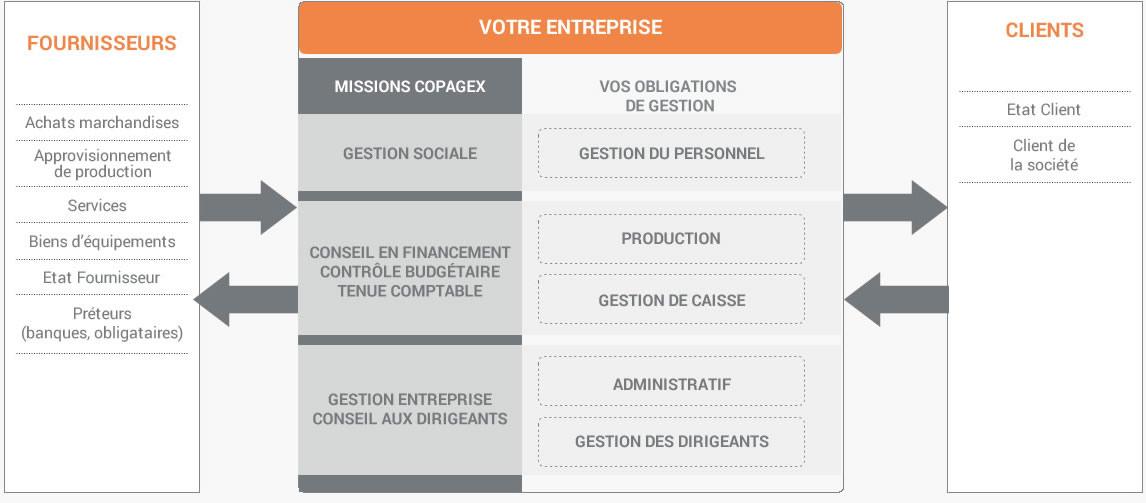 Missions comptable nantes - Copagex au coeur de votre entreprise